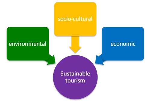 thesis on tourism marketing