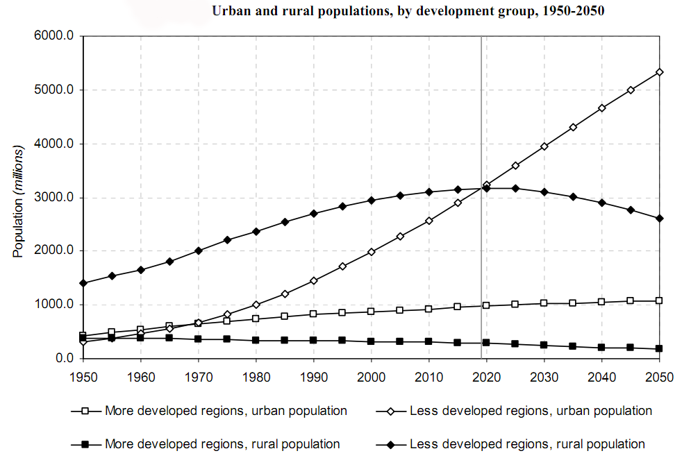 an overview of urbanization Urbanization urbanization is a historical phenomenon closely linked to changes in technology and to some extent science that also influences and is influenced by ethical ideals.