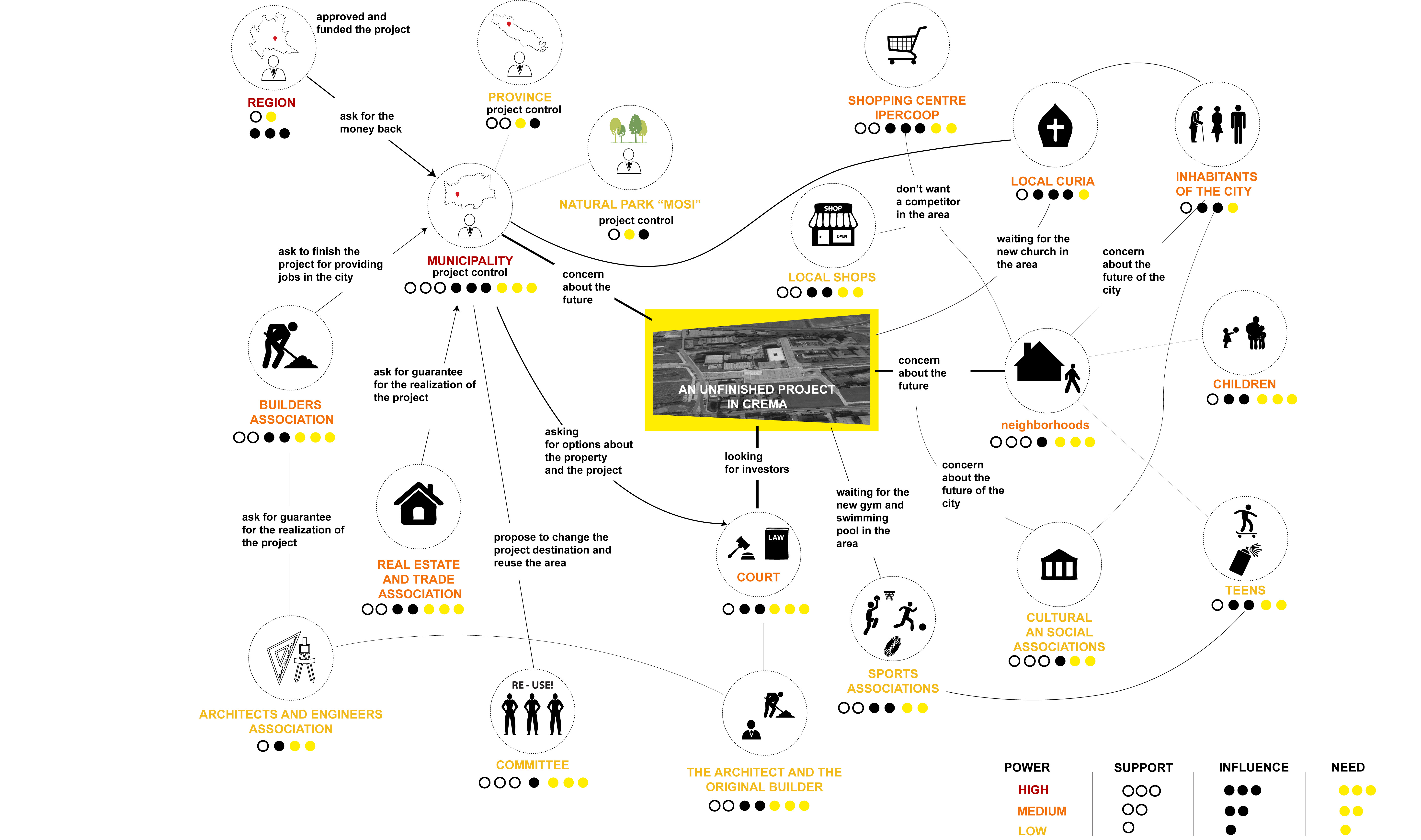 It Project Stakeholder Map Http.Stakeholder Map. Pin Itil. Sist ...