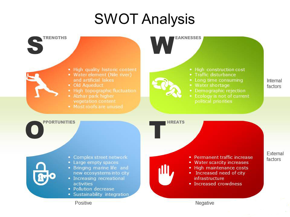 swot analysis of creative technology