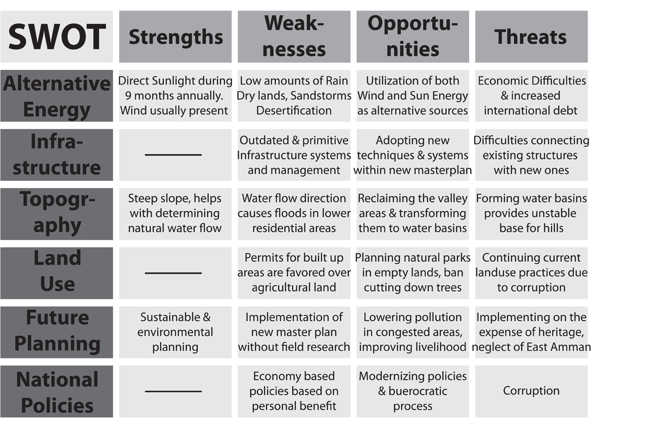 swot analysis template word document