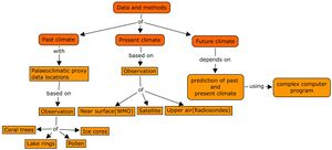 Global Warming Concept Map.Group A Concept Mapping Of Seminar Topics Wikienfk5